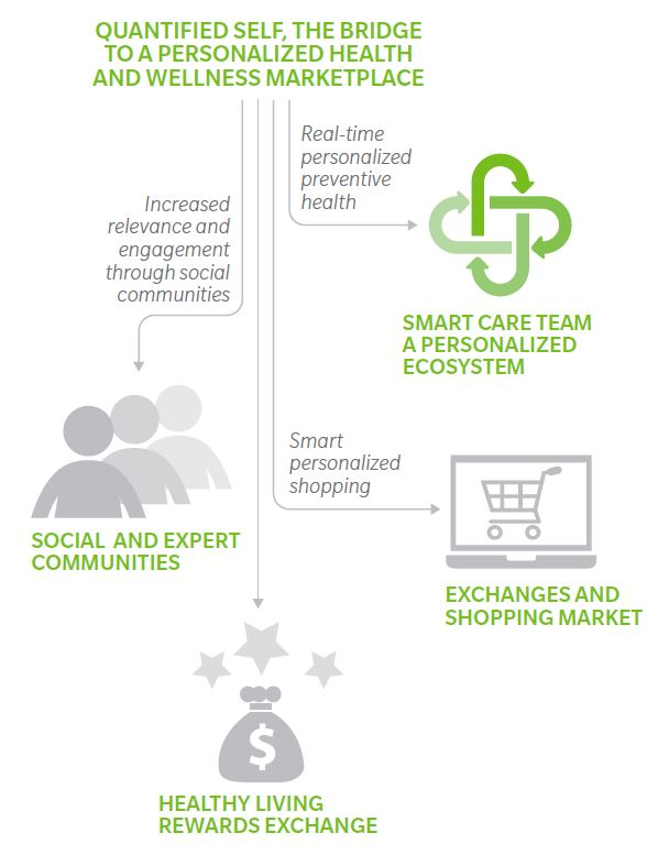 smart care team 2