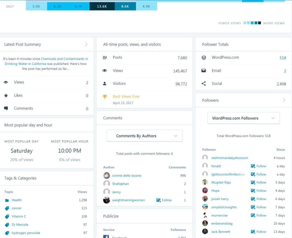 2017 posts data insights