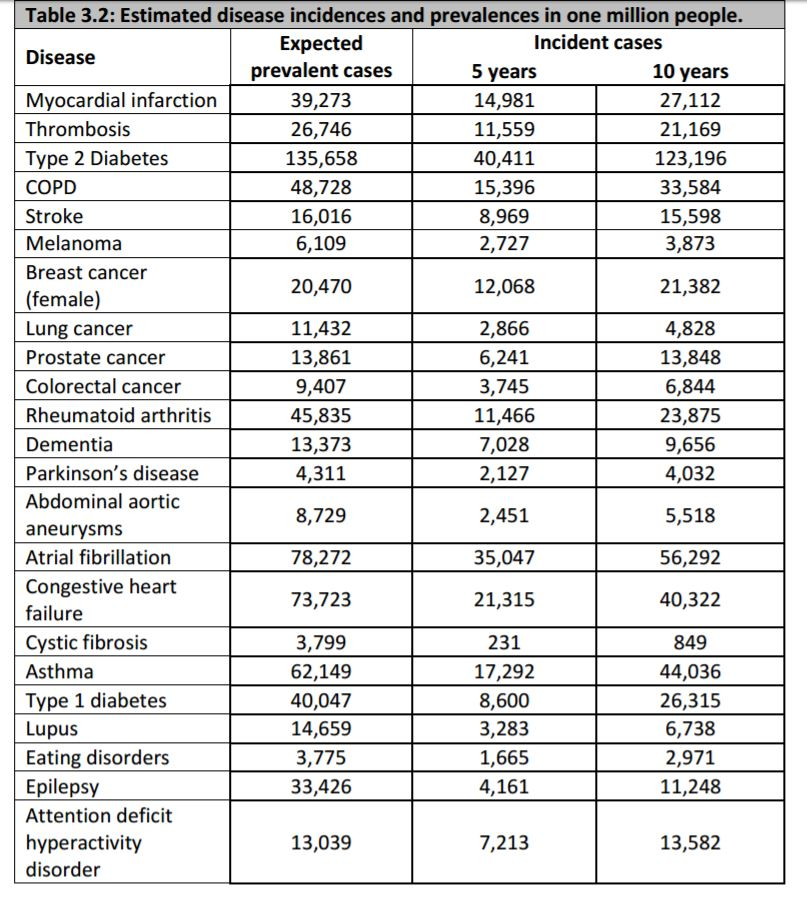 incidence prevalence of disease