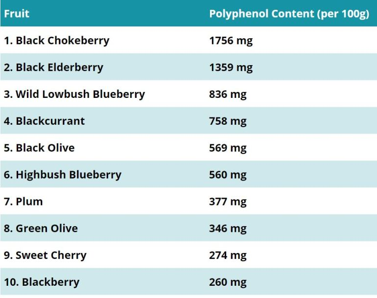 polyphenols 2