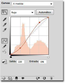 Proceso cruzado curvas canal rojo