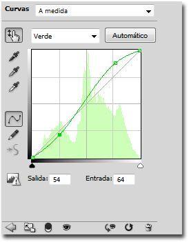Proceso cruzado curvas canal verde