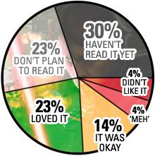 IMAGE: LOTF Revelation pie chart
