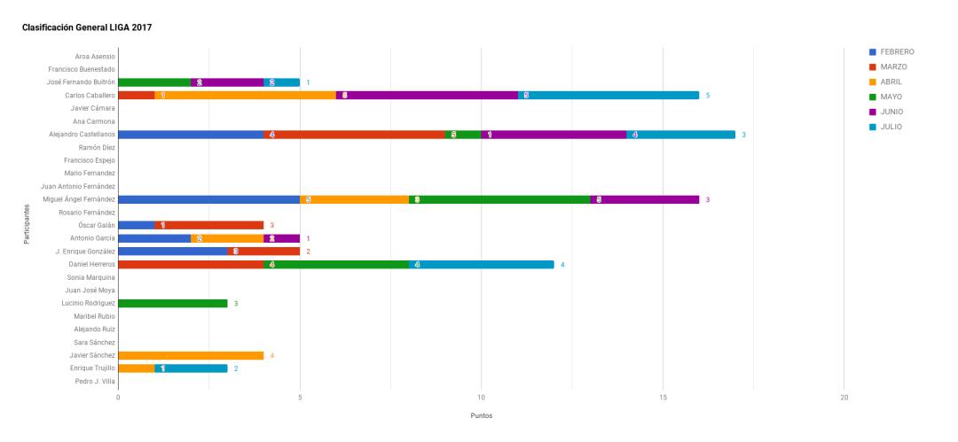 Grafico Clasificación Liga 2017 julio
