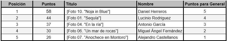 top5 Octubre Liga 2017
