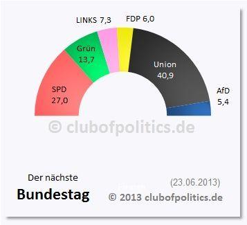 Der prognostizierte Bundestag