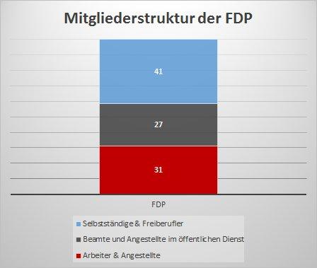 Mitgliederstruktur der FDP