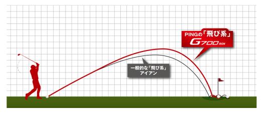 PINGの「飛び系」は[使える」飛びだ。
