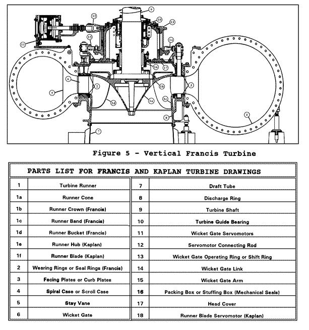 Francis turbine parts