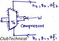 Second law efficiency of compressor