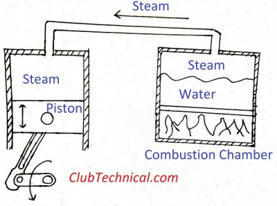 steam engine diagram