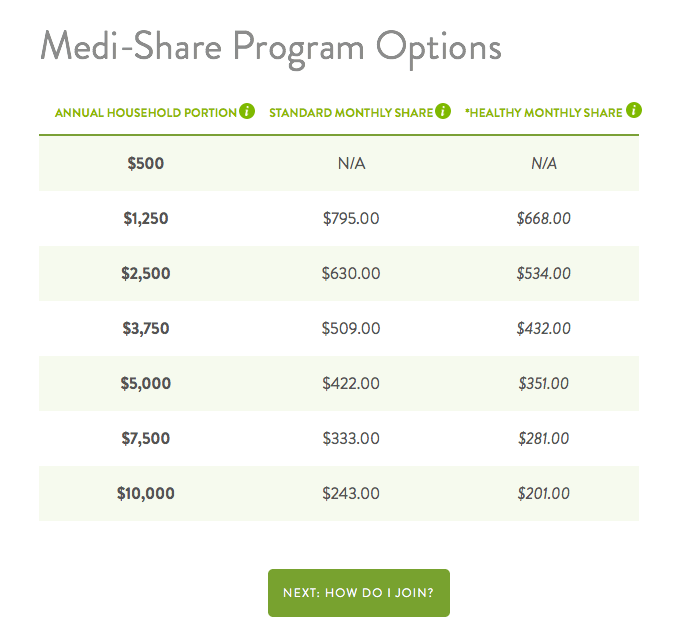 Medishare program options