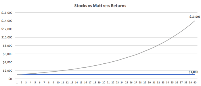 How to Invest for Future - graph of returns from stocks vs mattress