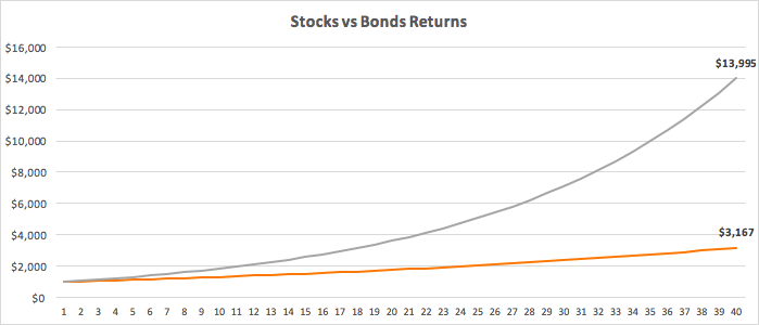 How to Invest for Future - graph of returns from stocks vs bonds