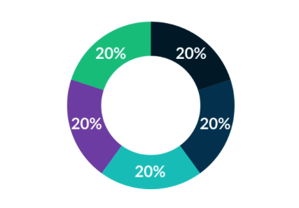 M1 Finance Review Pie Chart Example