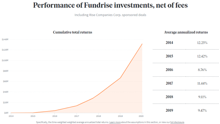 Chart showing performance of Fundrise investments, net of fees