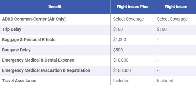Travelex Flight Insure coverage details
