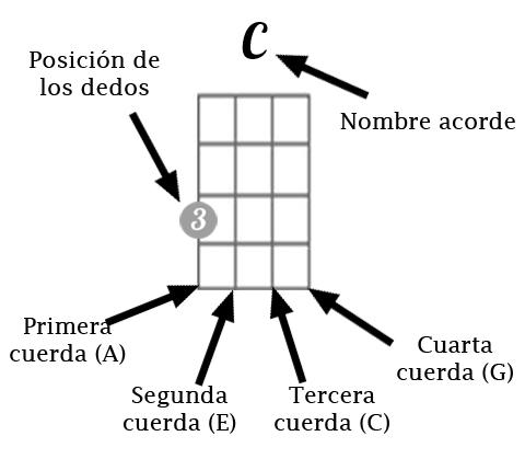 La imagen tiene un atributo ALT vacío; su nombre de archivo es Acorde-zurdos.jpg
