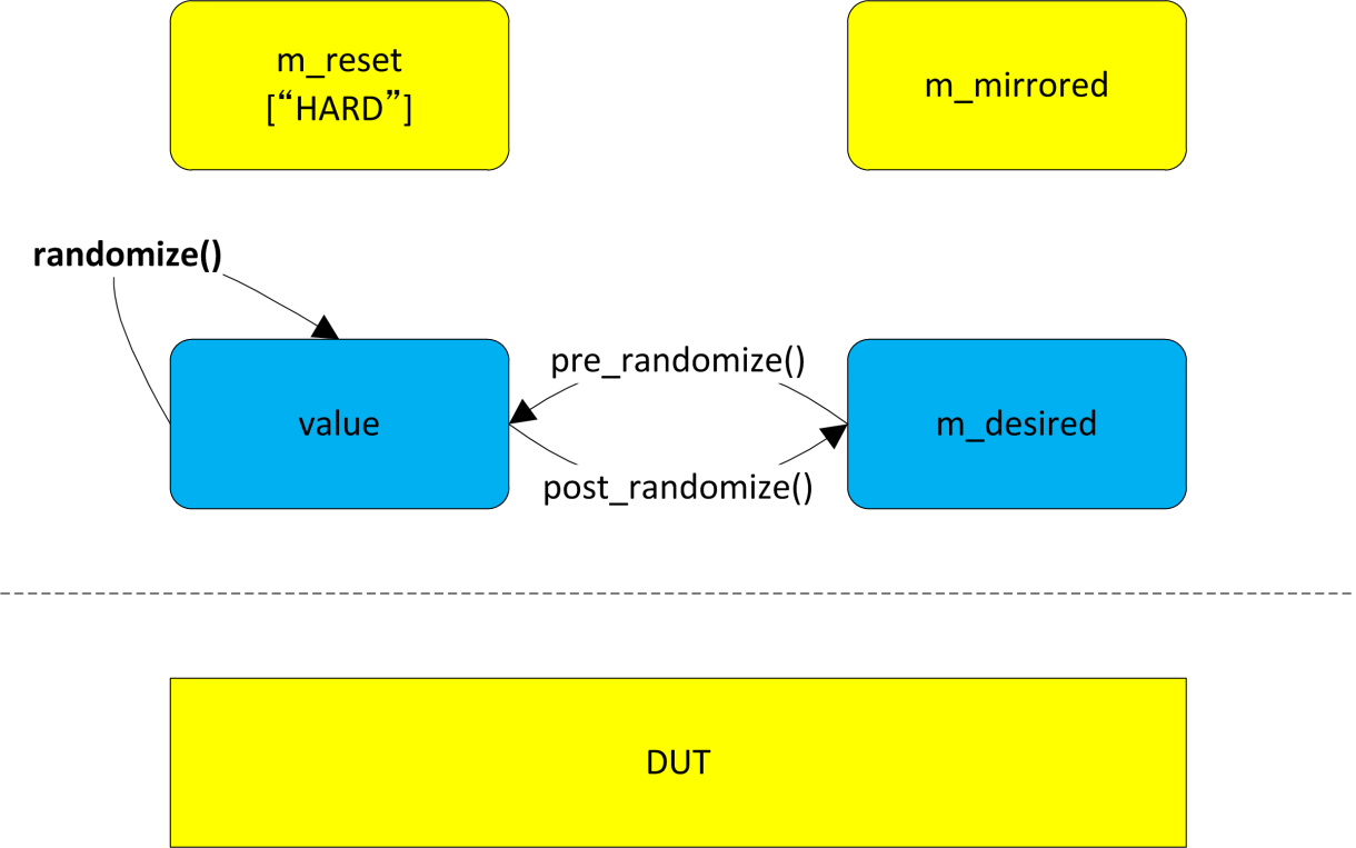 How randomize() method works