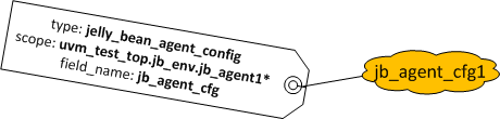 The jb_agent_cfg1 Stored in the Configuration Database