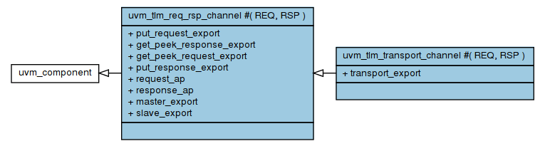TLM 1 Channel Class Diagram