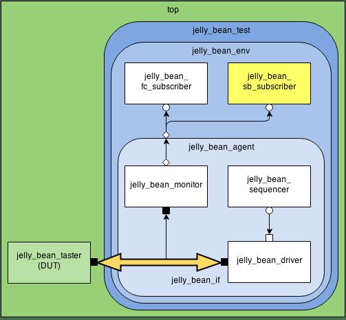 Simplified Scoreboard Hierarchy
