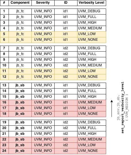 Setting Component-specific Threshold