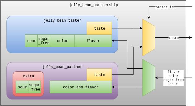 Partnership module (DUT)