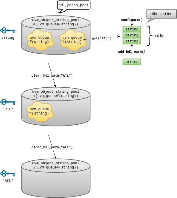How HDL paths are stored in the register block