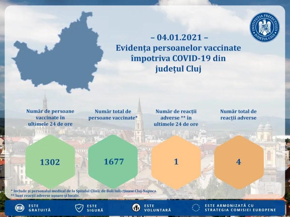 COVID-19   Aproape 1700 de persoane vaccinate până acum în judeţul Cluj