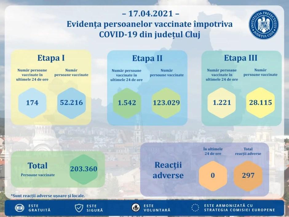 COVID-19 | Peste 200.000 de clujeni au fost vaccinaţi până în prezent