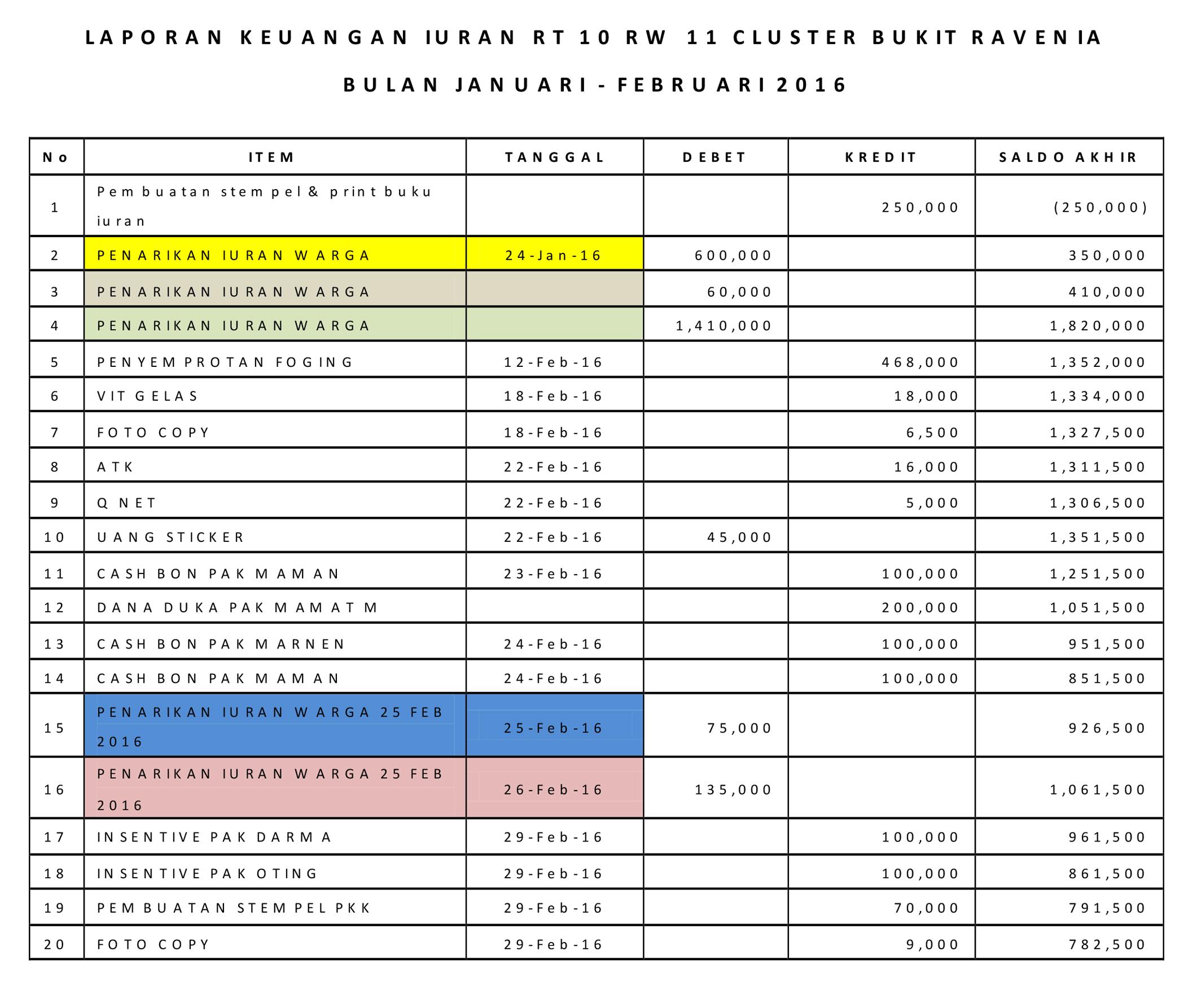 Laporan Keuangan Rt 10 Bulan Jan Feb Cluster
