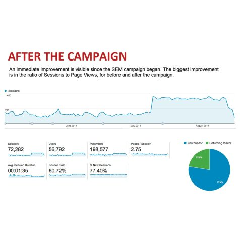 Online Advertising Campaign Results, Calligaris