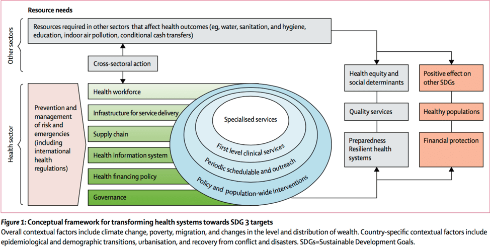 Figure 1 Conceptual framework for transforming health systems towards SDG 3 targets Hide caption Overall contextual factors include climate change, poverty, migration, and changes in the level and distribution of wealth. Country-specific contextual factors include epidemiological and demographic transitions, urbanisation, and recovery from conflict and disasters. SDGs=Sustainable Development Goals.