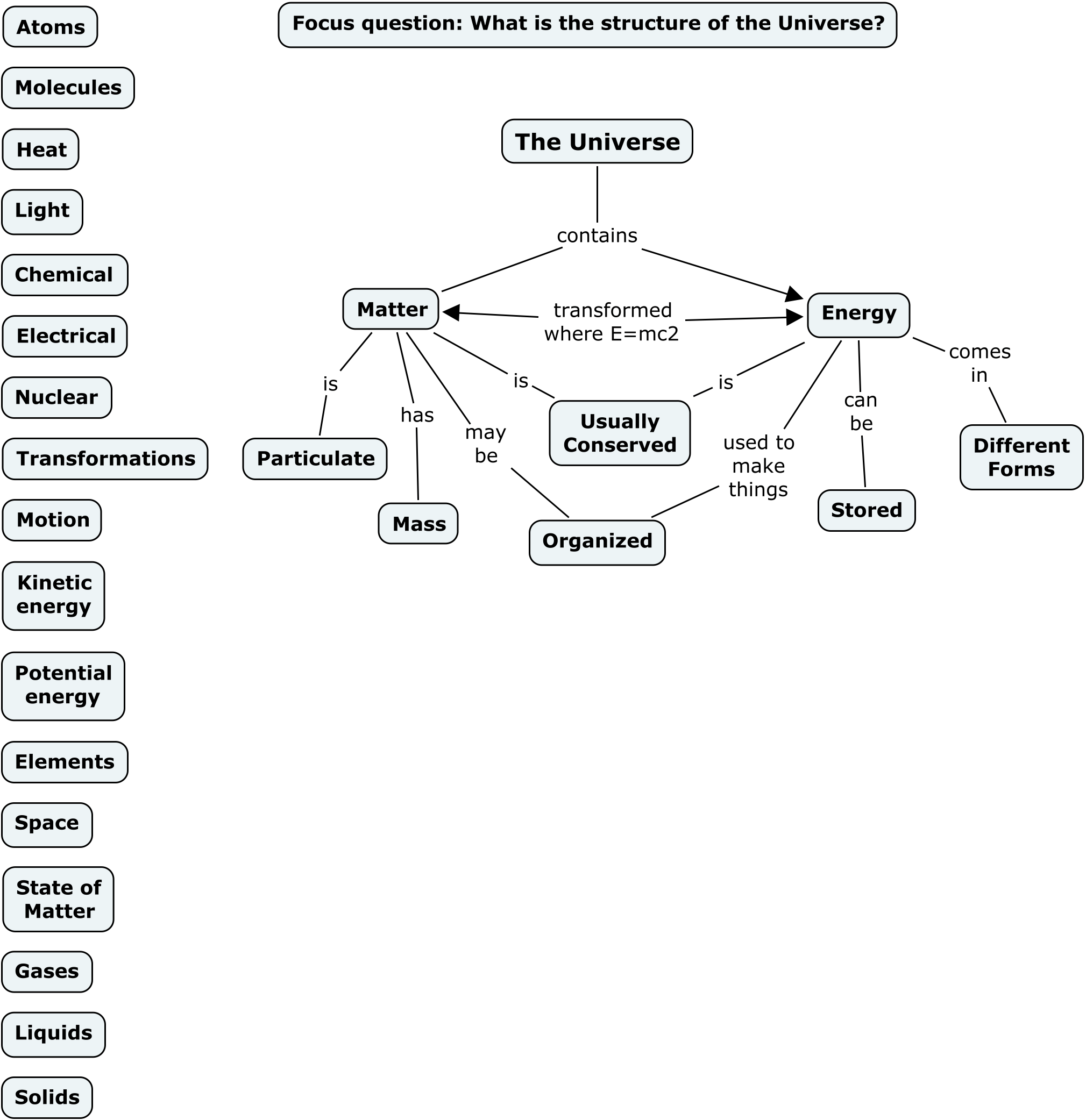 The Theory Underlying Concept Maps And How To Construct Them