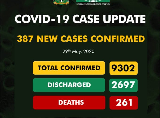 Nigeria Records 387 New Cases Of COVID-19; 254 In Lagos, Total hits 9302