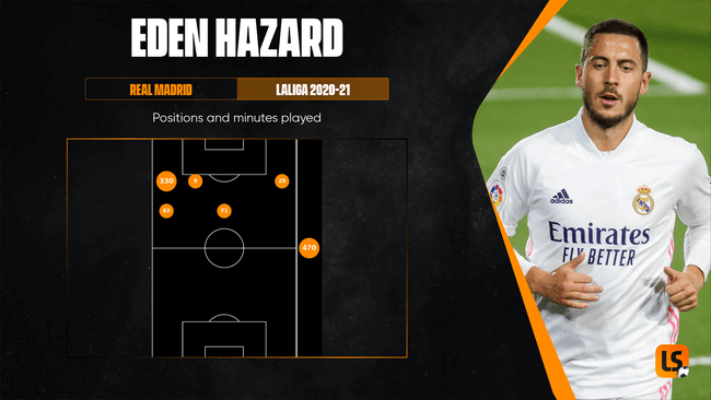 Eden Hazard has spent the majority of this season on the Real Madrid bench