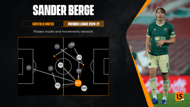 Sander Berge could compliment Thomas Partey in an advanced midfield role
