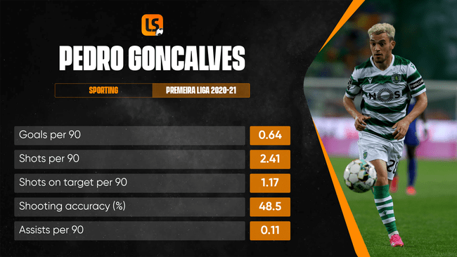 Pedro Goncalves flopped at Wolves, making a single substitute appearance