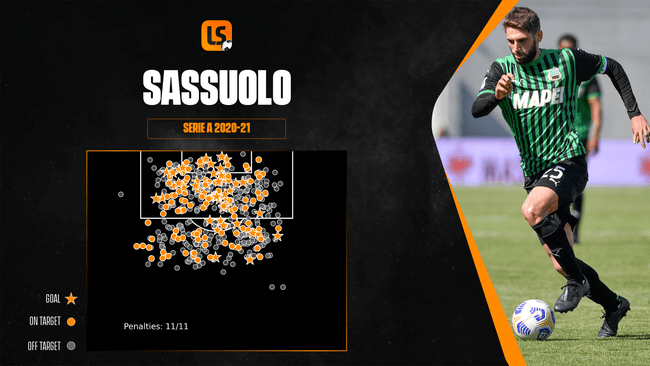 A recent hot streak has seen Sassuolo cement their place in Serie A's top half