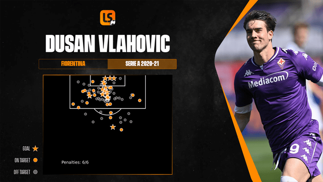 A potent marksman in the final third, Dusan Vlahovic's finishing ability is one of his core strengths