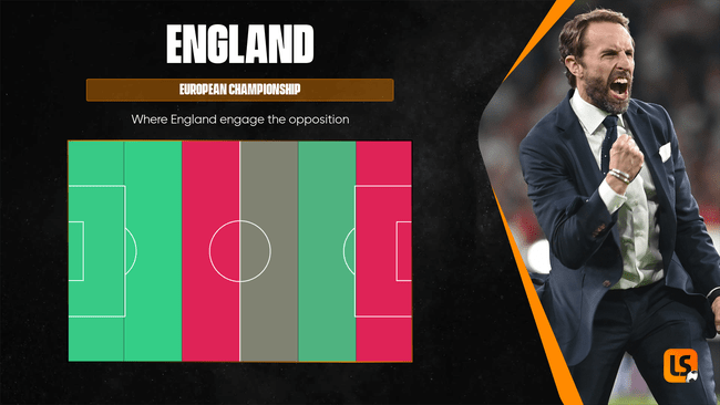 England have tended to press opponents when just inside their own half at this summer's European Championship