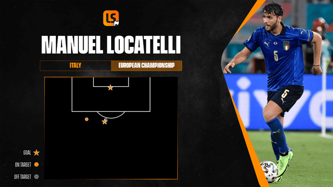 Manuel Locatelli has been clinical in front of goal for Italy at Euro 2020
