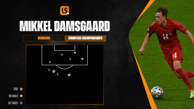 Mikkel Damsgaard scored two long-range stunners for Denmark at Euro 2020, marked by stars above