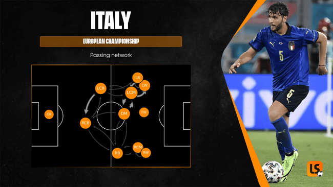 Italy's passing network shows how they have set up with an attacking full-back on the left and a more conservative right-back