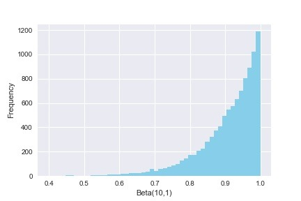 Probability Distributions in Python with SciPy and Seaborn