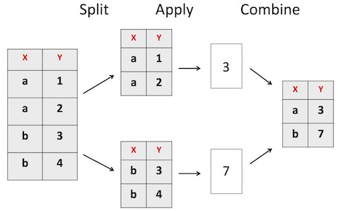 Pandas GroupBy: Introduction to Split-Apply-Combine — Python, R, and