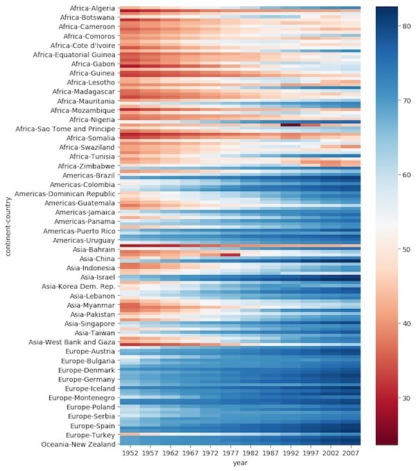How To Make Heatmap with Seaborn in Python?   Python, R, and