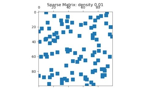 How To Visualize Sparse Matrix in Python? — Python, R, and Linux Tips