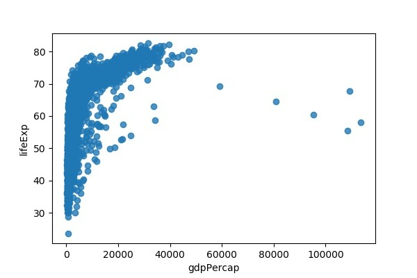 How To Make Scatter Plot in Python with Seaborn? — Python, R, and